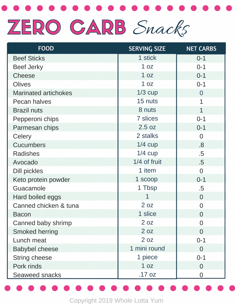 30 no carb snacks list