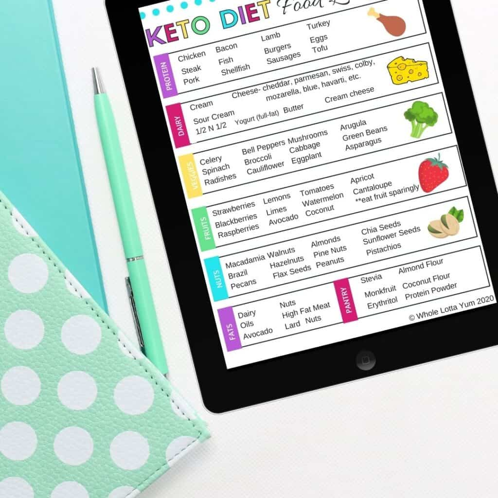 the post is about foods to avoid on keto diet but heres' a list of keto diet foods you can eat and it's a download pdf